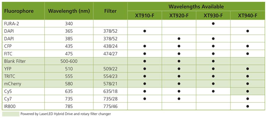 X-Cite NOVEM Model Selector Chart