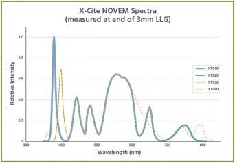 X-Cite Novem Spectrum chart