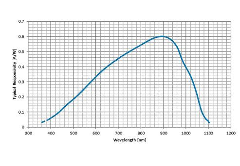 Typical spectral responsivity at room temperature of the C30845EH.