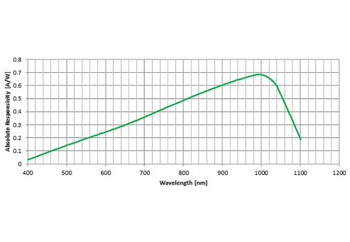 YAG series typical spectral responsivity at room temperature.