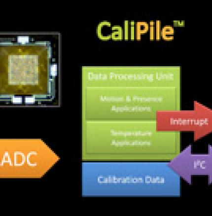 Introduction Video to CaliPile Multi-Function IR Sensor Series